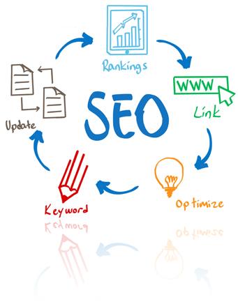search engine optimization marketing communication it